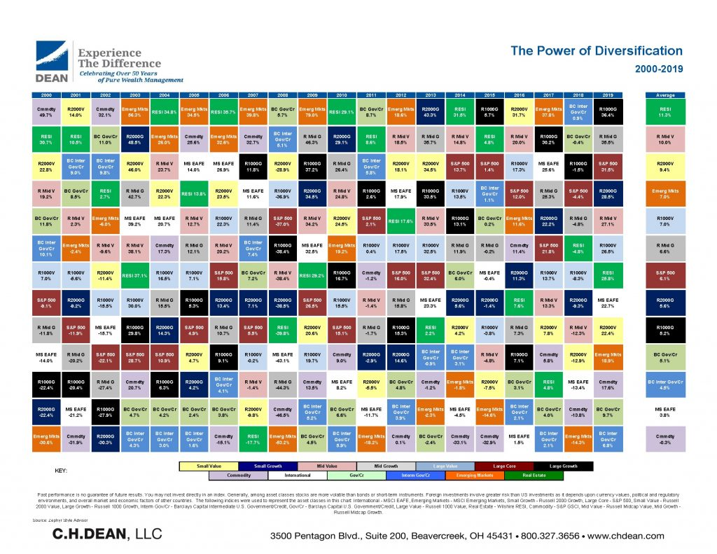 A visual representation of how asset classes have performed year over year for the last 20 years